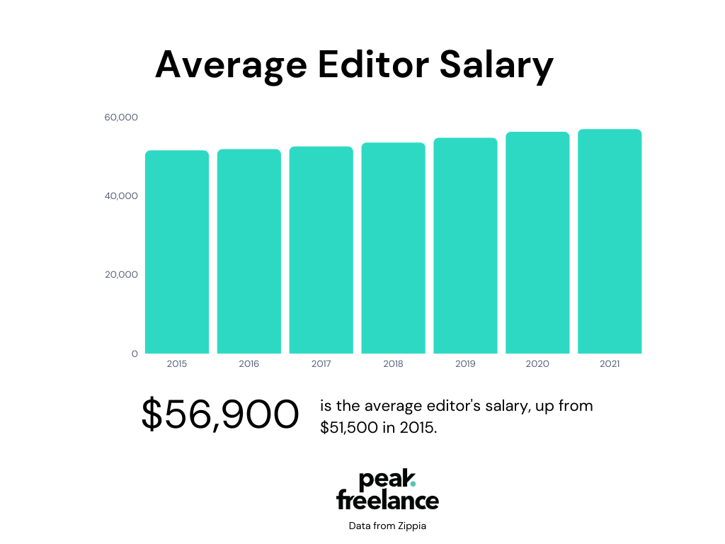 freelance editor salary