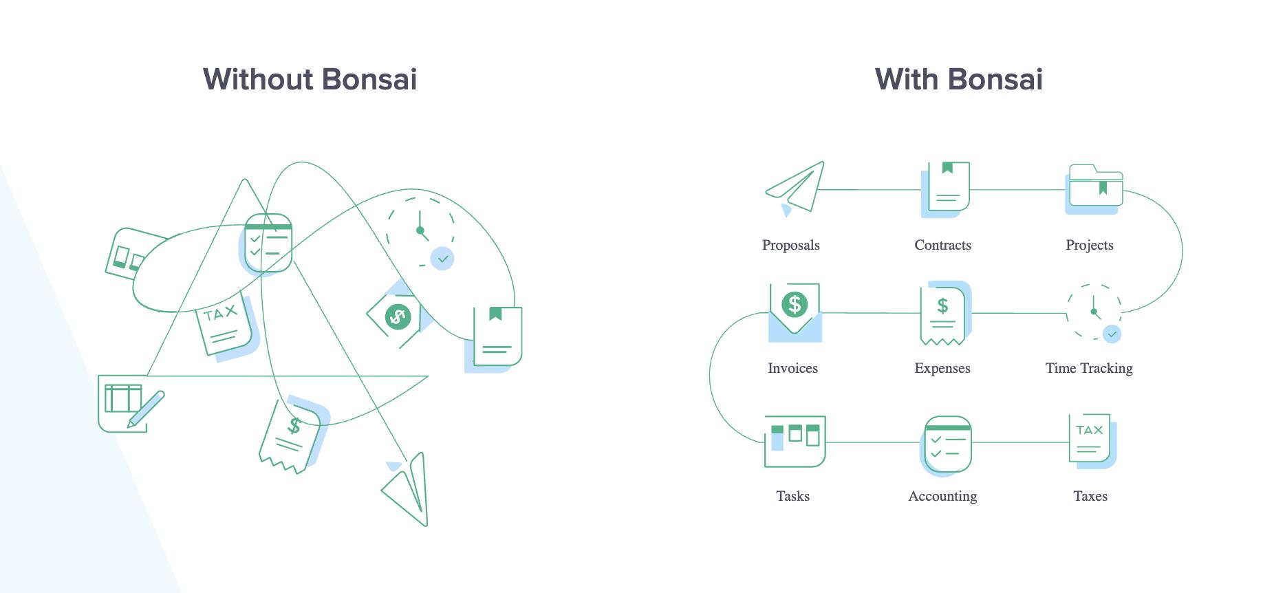 best admin tools for freelance writers - bonsai